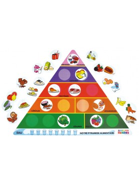 Our Food Pyramid